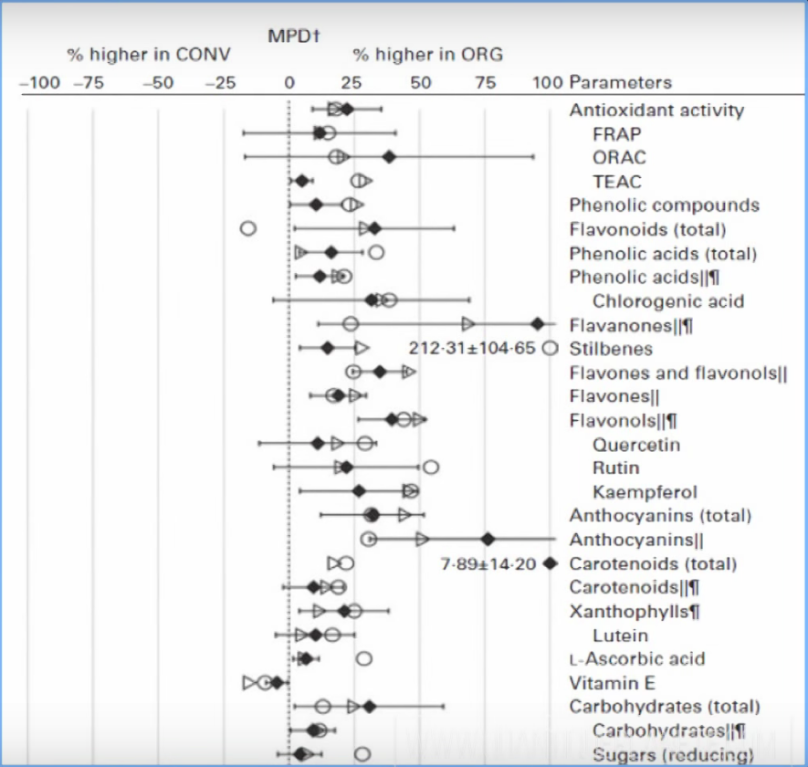 Aliments conventionnels (g) versus aliments bio (dr)